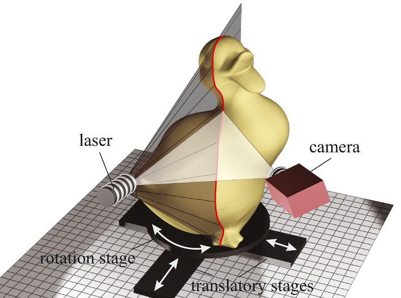 3d scanner laser principles