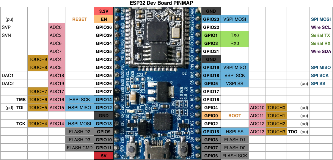 Grbl CNC Firmware on ESP32 at Buildlog Net Blog