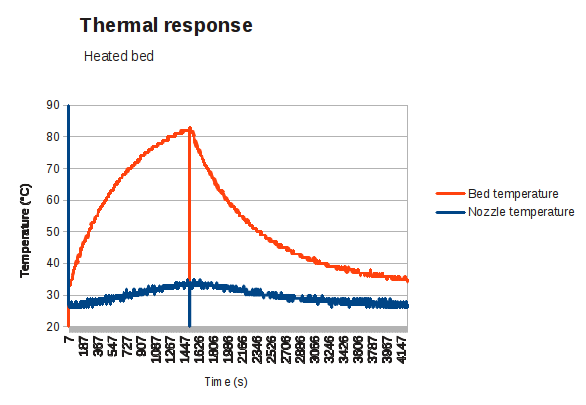 heated_bed_thermal_response.png